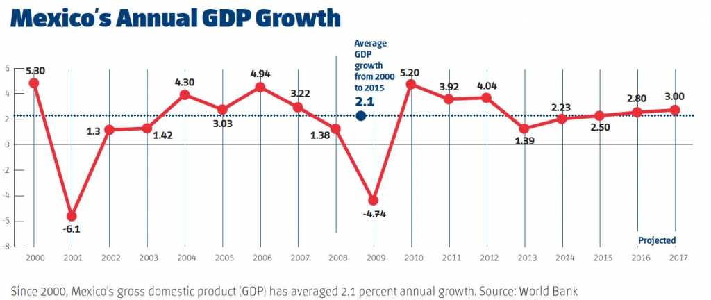 Mexico's Annual GDP Growth