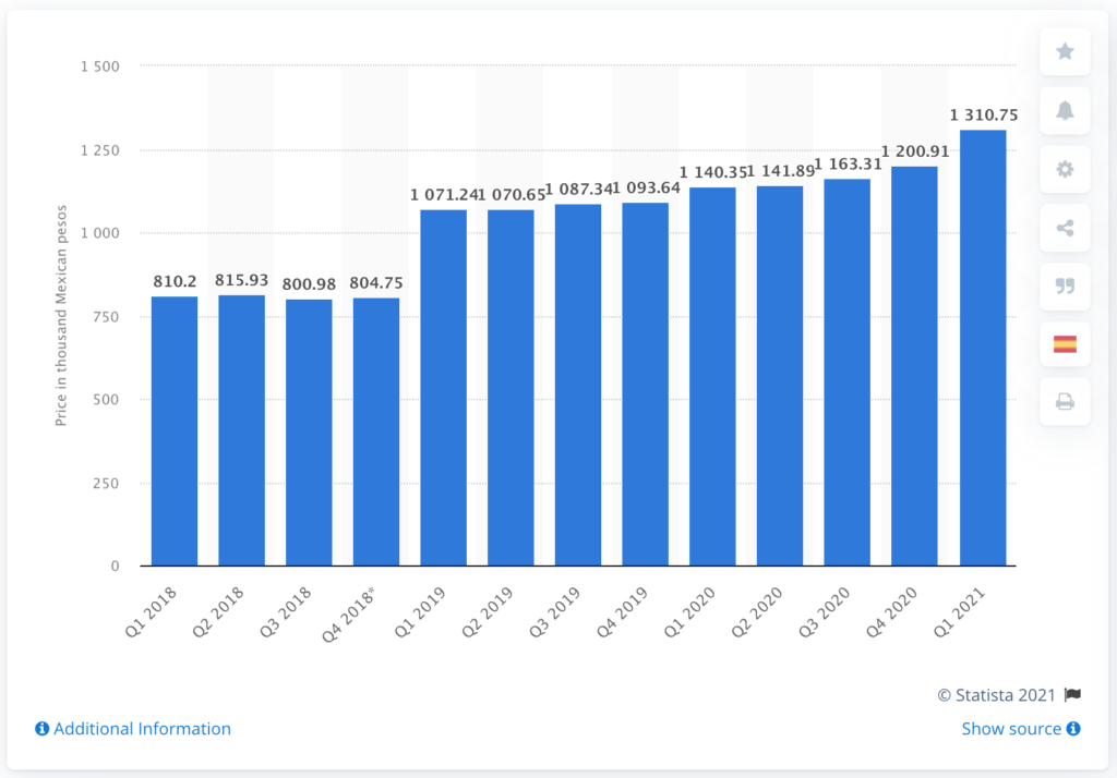 Average house price froin Mexico from 2018 to 2021